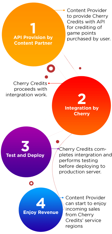 Cherry Web Direct Integration